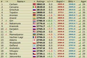 FIDE sakk világranglista 2014. december 1.