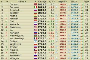 FIDE sakk világranglista 2014. január 1.